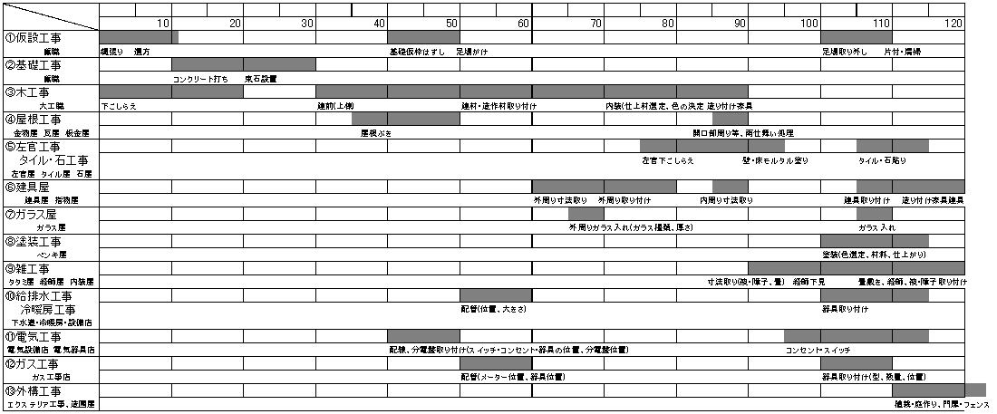 工期120日の場合の参考工程表です。各業種別にどの位